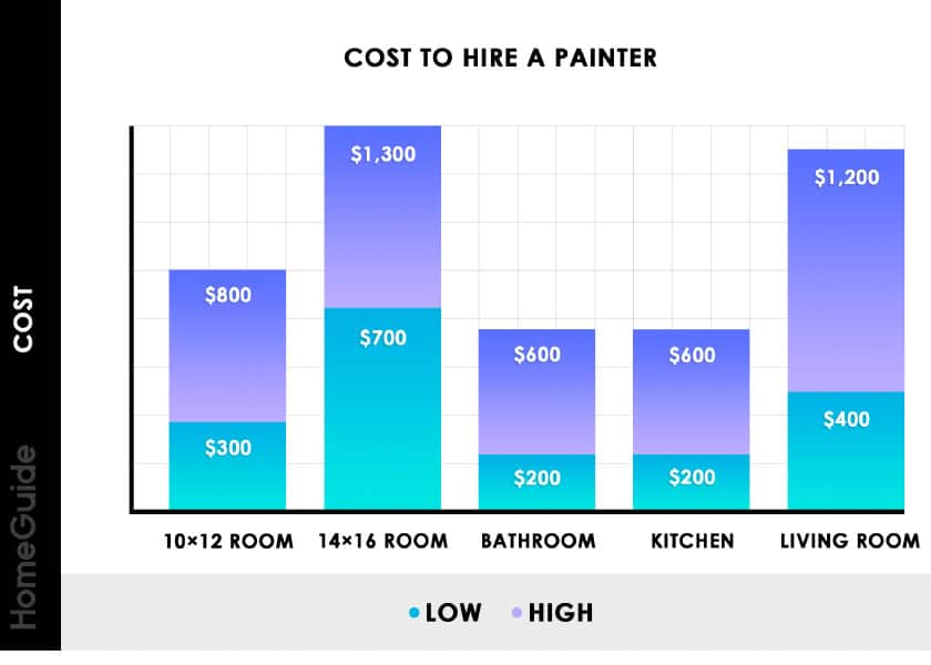 Cost to Hire a Painter